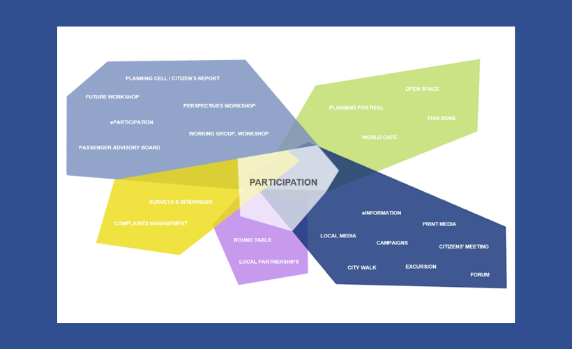 Participation culture in the mobility planning process